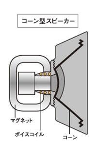 コーン型スピーカー